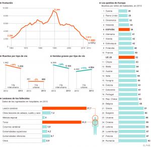 Muertos en accidentes 2013. Fuente DGT. Infografía ElPaís.