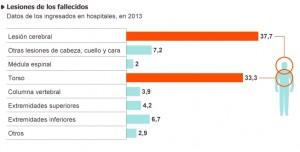 Lesiones muertos en accidentes 2013. Fuente DGT. Infografía ElPaís.