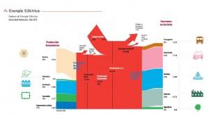 Balance energia electrica CV 2012