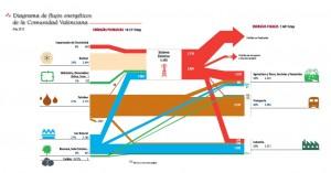 Flujos energeticos CV 2012